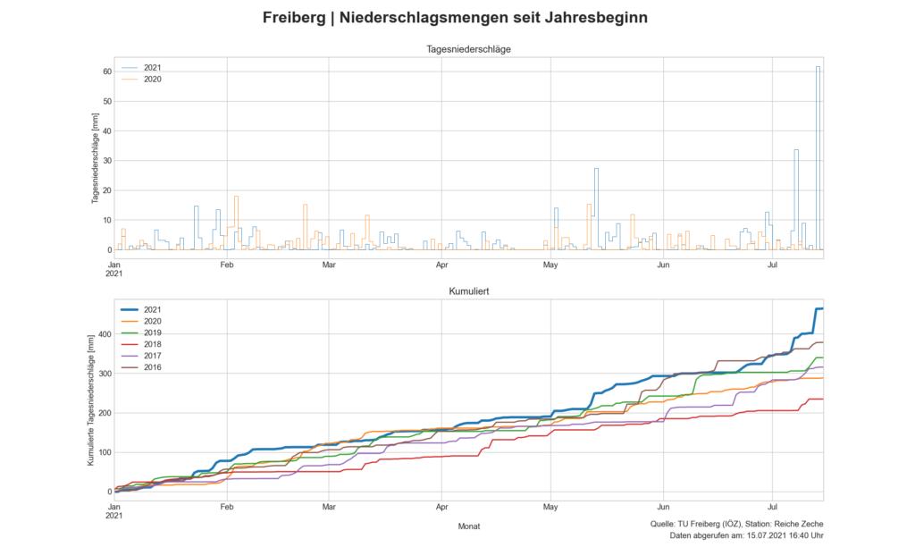 Niederschlagsmengendiagramm 2016-2021